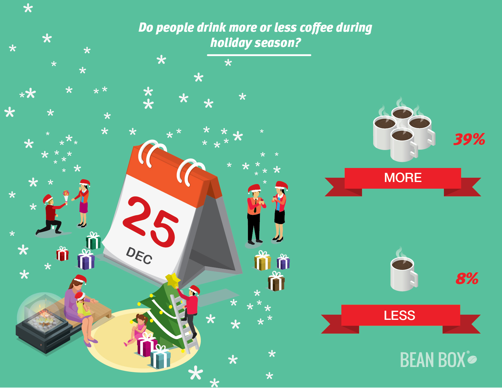 holiday coffee - how much